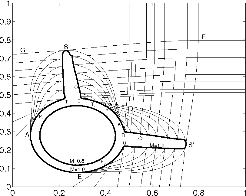 Figure 3.2 from Transonic Shock Formation in a Rarefaction