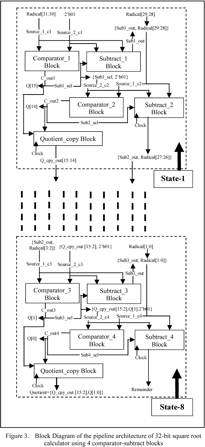 hight resolution of block diagram of the pipeline architecture of 32 bit square root calculator