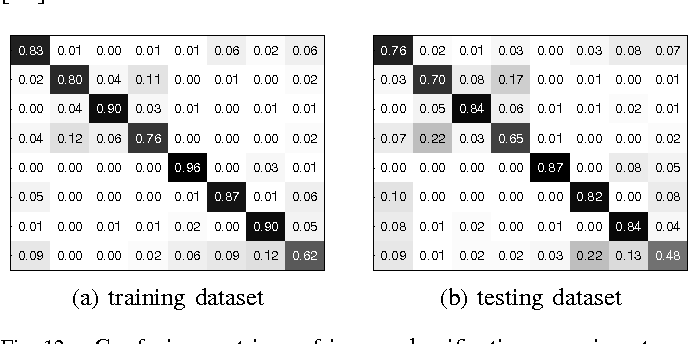 Figure 3 from Variational Bayesian Methods For Multimedia
