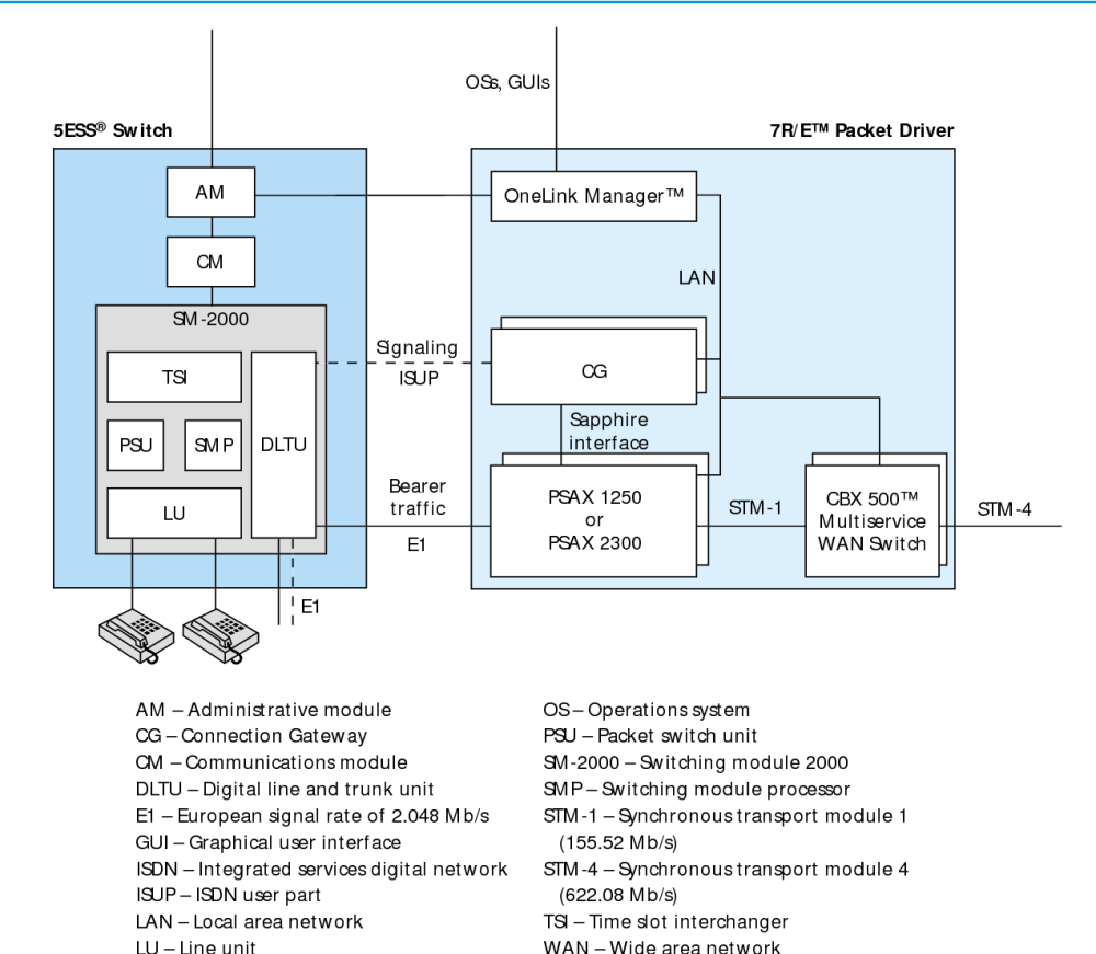 medium resolution of figure 2 from evolution of switching architecture to support voice 5ess switch diagram of the block