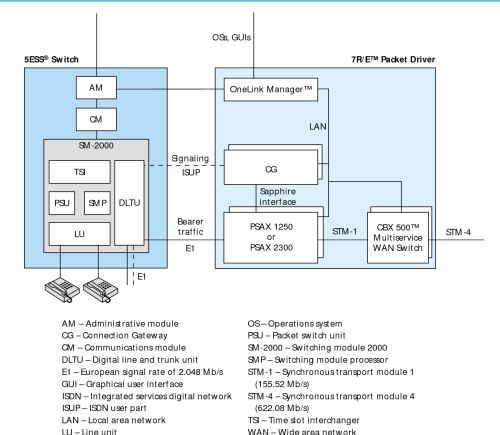 small resolution of figure 2 from evolution of switching architecture to support voice 5ess switch diagram of the block