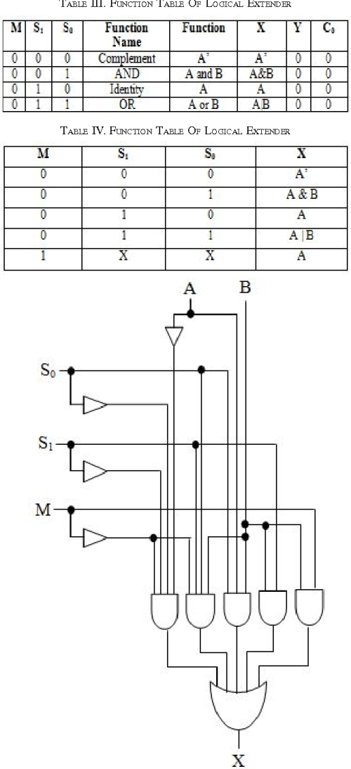 small resolution of function table of logical extender
