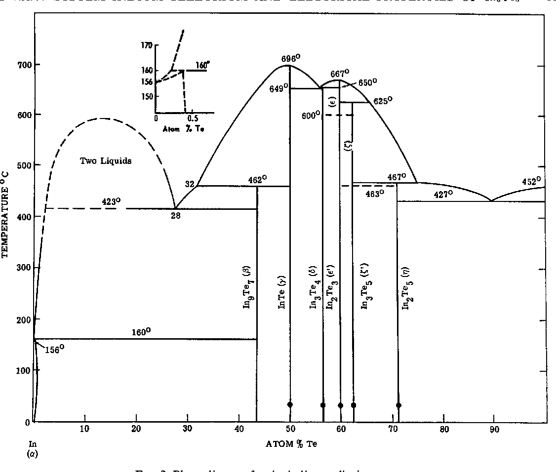 hight resolution of phase diagram for the indium tellurium system