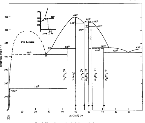 small resolution of phase diagram for the indium tellurium system