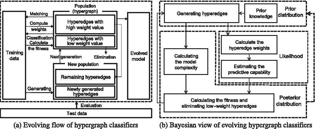 Figure 4 from Bayesian evolutionary hypergraph learning