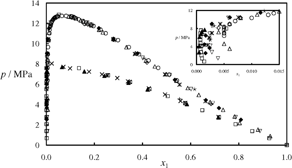 medium resolution of figure 4 isothermal pressure composition p x phase diagram for the