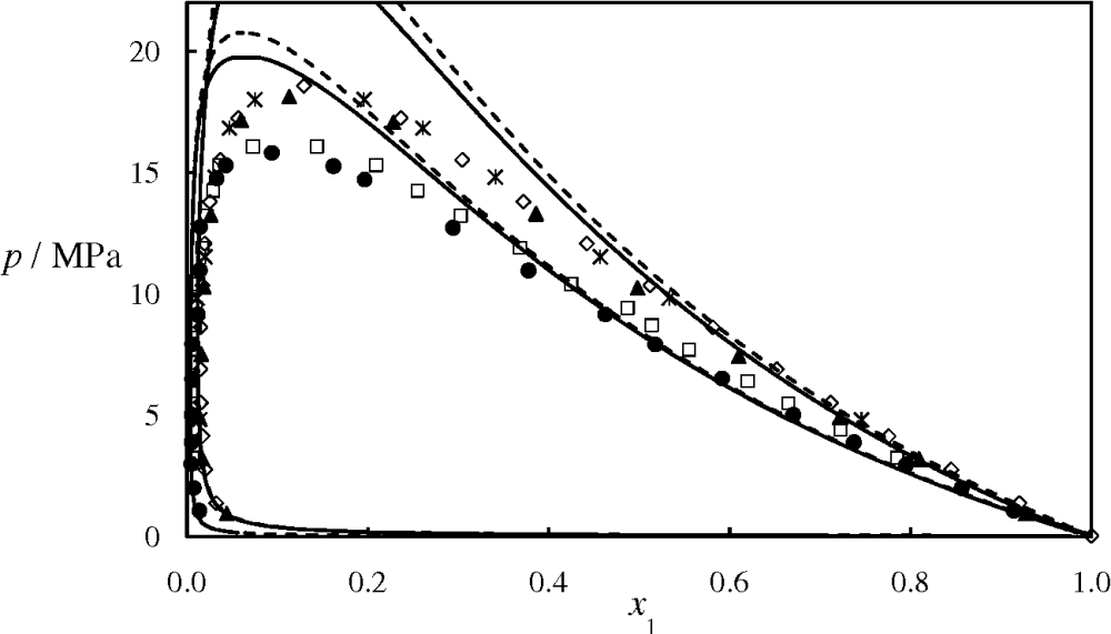 medium resolution of figure 8 isothermal pressure composition p x phase diagram for the