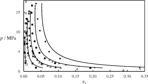 small resolution of figure 9 isothermal pressure composition p x phase diagram for the