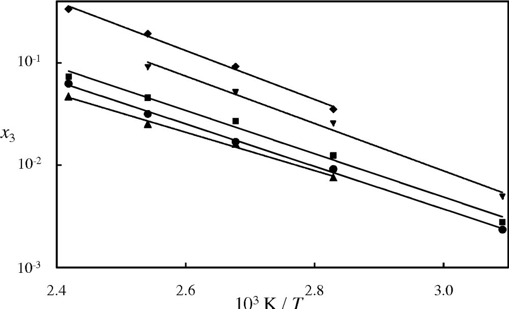 medium resolution of figure 10 water content in the co2 rich phase for the system n