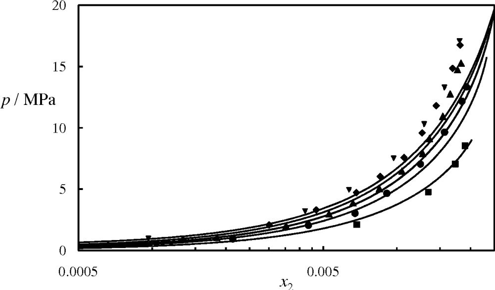 medium resolution of figure 11 pressure composition p x phase diagram for the