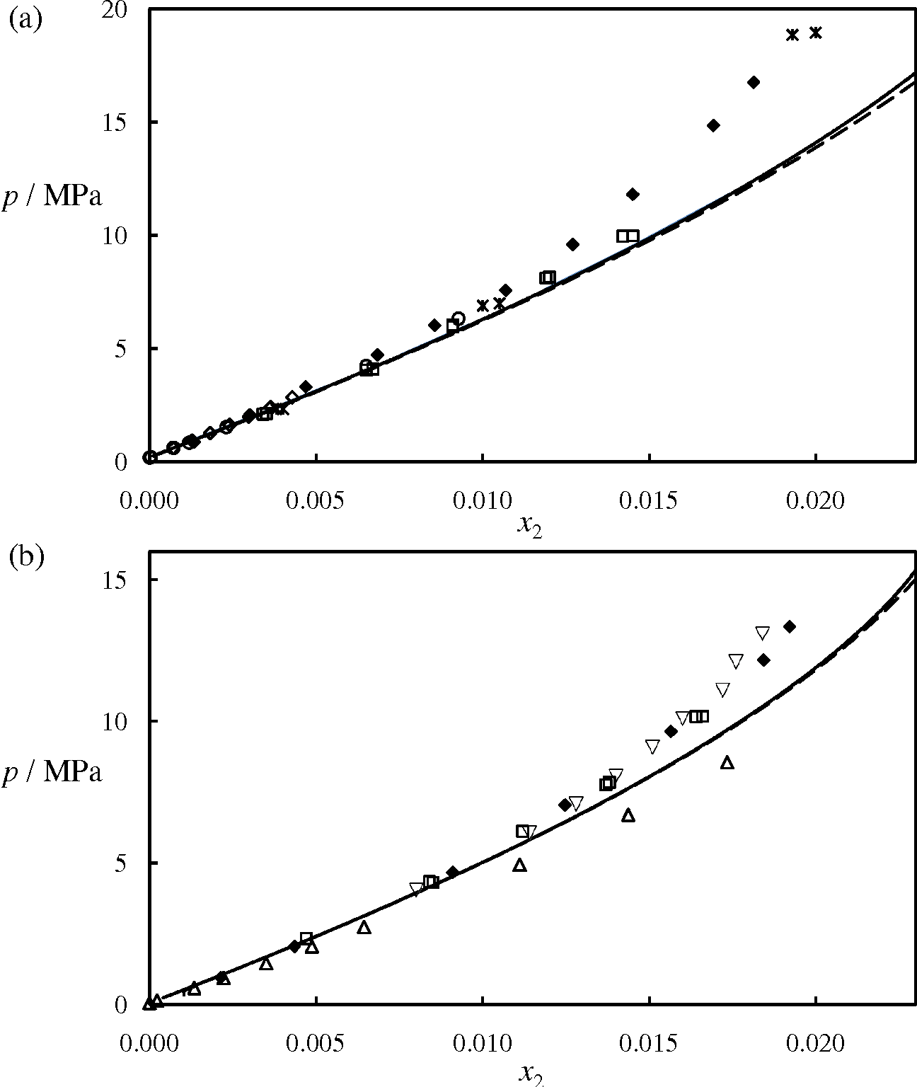 hight resolution of figure 12 isothermal pressure composition p x phase diagram for the