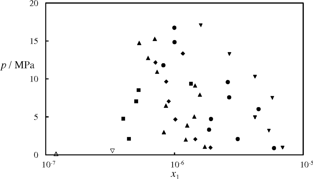 medium resolution of figure 13 isothermal pressure composition p x phase diagram for the