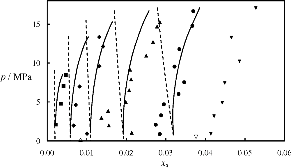 medium resolution of figure 14 isothermal pressure composition p x phase diagram for the