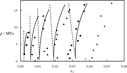 small resolution of figure 14 isothermal pressure composition p x phase diagram for the