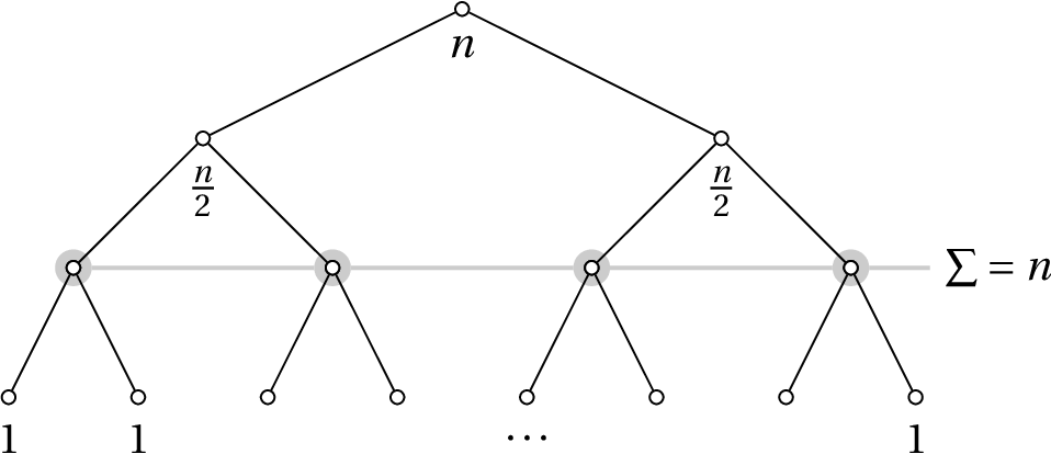 Figure 3-4 from Python Algorithms: Mastering Basic