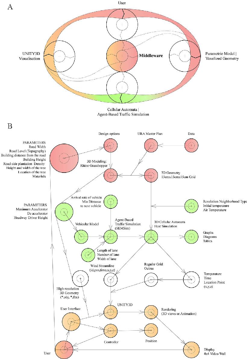medium resolution of figure 1 a workflow of iterative simulation design loop b data
