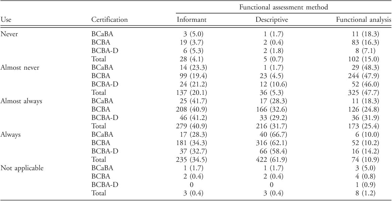 A survey of functional behavior assessment methods used by behavior ...