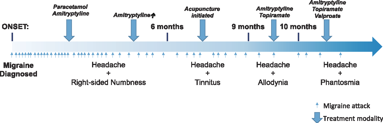 figure 1 from migraine