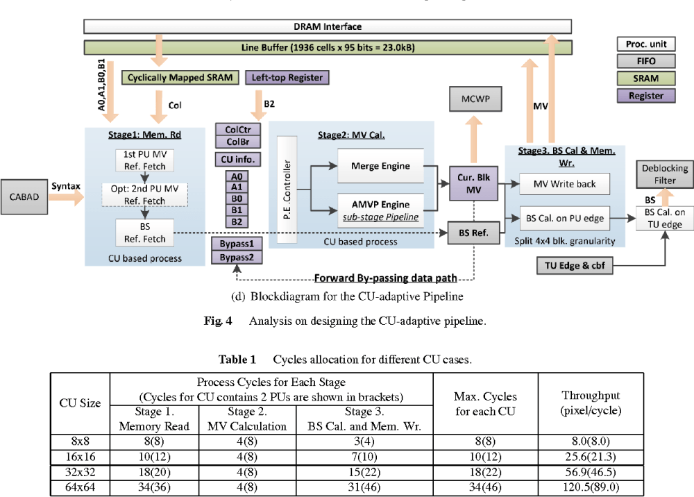 medium resolution of table 1 cycles allocation for different cu cases
