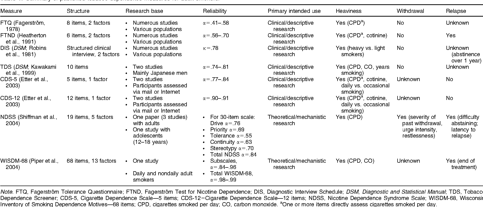 Table 1 from Assessing tobacco dependence: a guide to