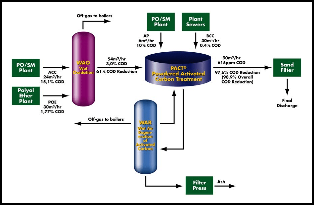 hight resolution of repsol tarragona wastewater treatment plant tar process flow diagram and design