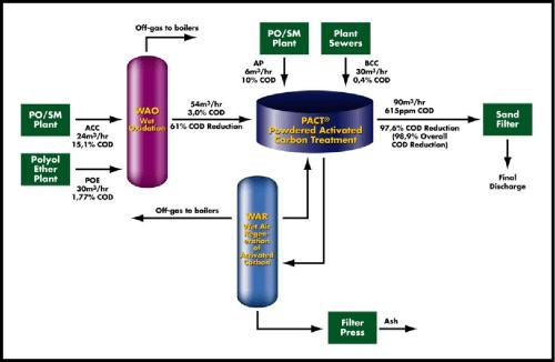 small resolution of repsol tarragona wastewater treatment plant tar process flow diagram and design