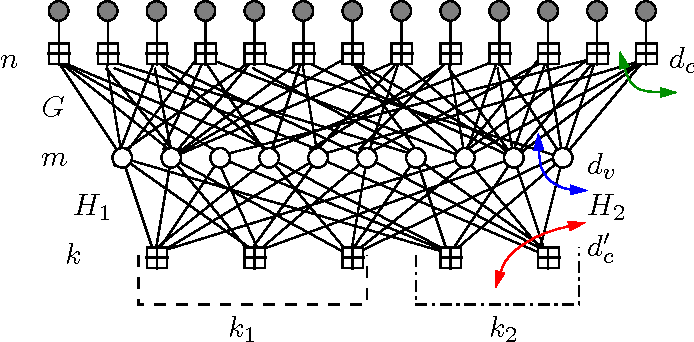 Figure 7 from Low-density graph codes that are optimal for