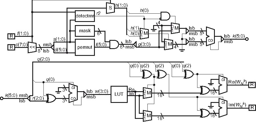 Low-Power Twiddle Factor Unit for FFT Computation