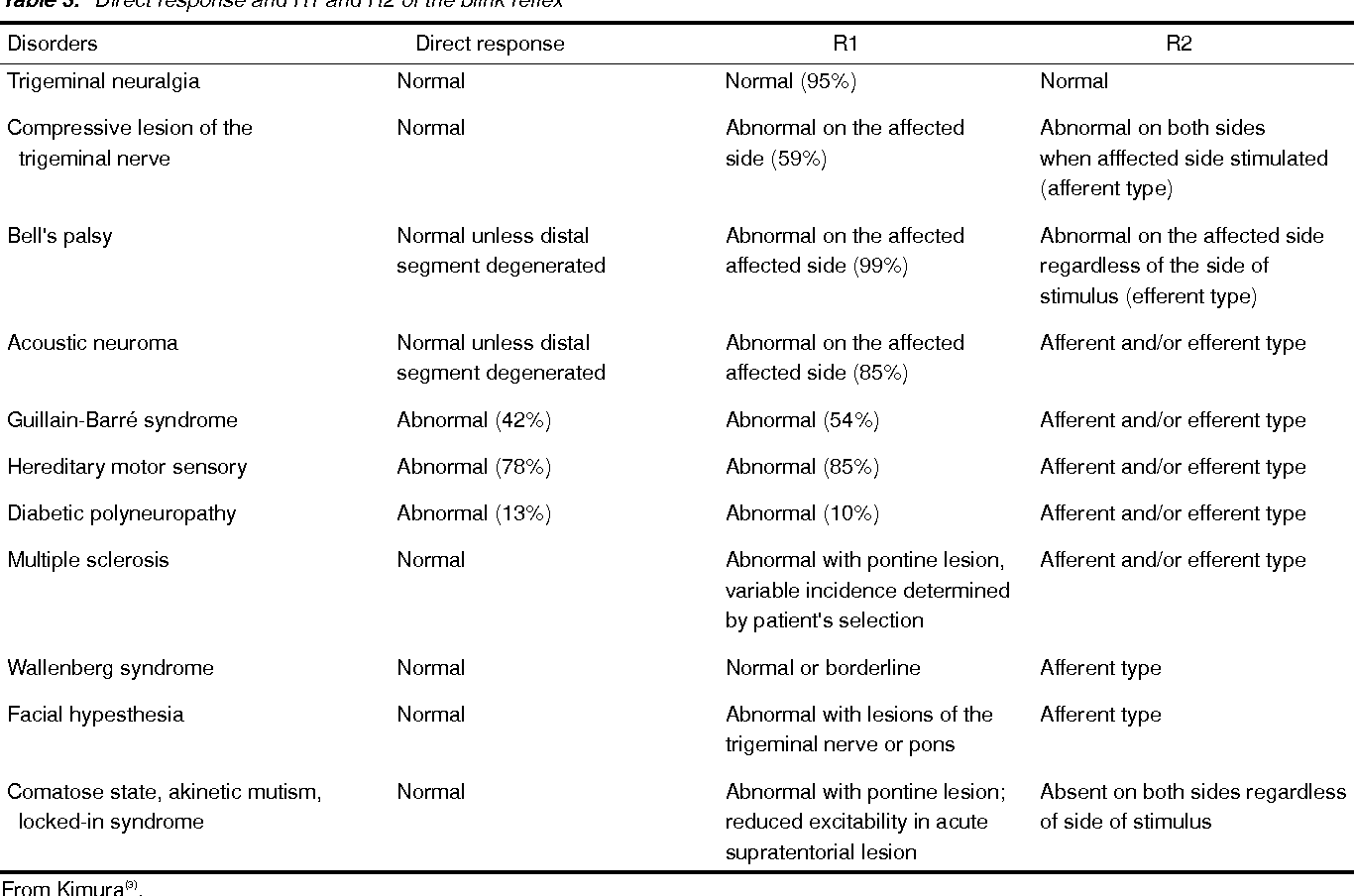 Table 3 From Electrodiagnosis Of The Cranial Nerves