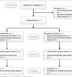 2 the aspirin in venous leg ulcer aspivlu trial flow diagram [ 1342 x 1096 Pixel ]