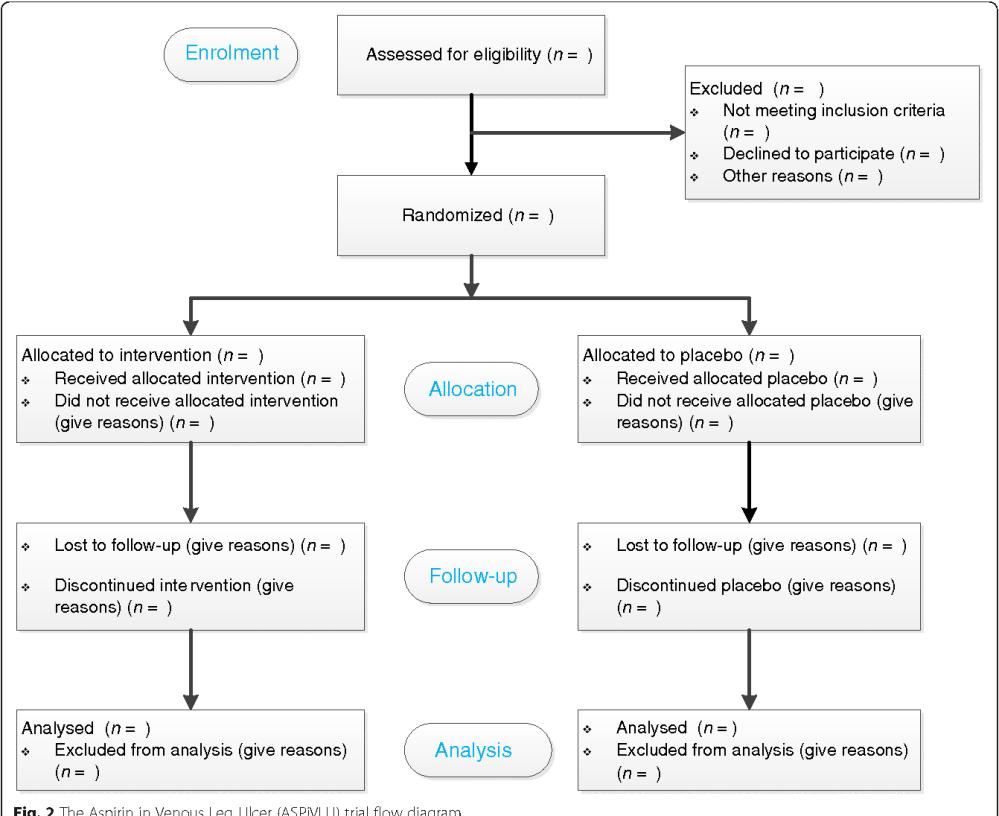 medium resolution of 2 the aspirin in venous leg ulcer aspivlu trial flow diagram