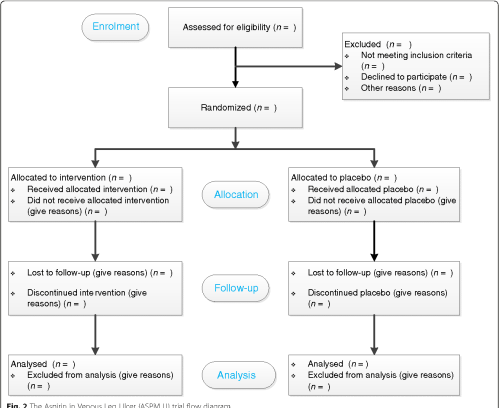 small resolution of 2 the aspirin in venous leg ulcer aspivlu trial flow diagram