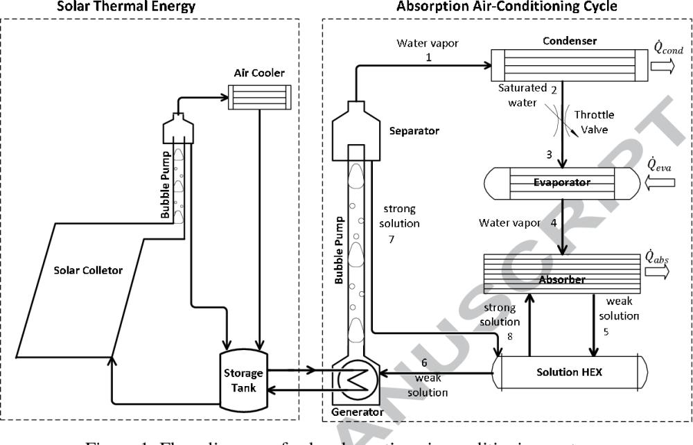 medium resolution of figure 1 flow diagram of solar absorption air conditioning system