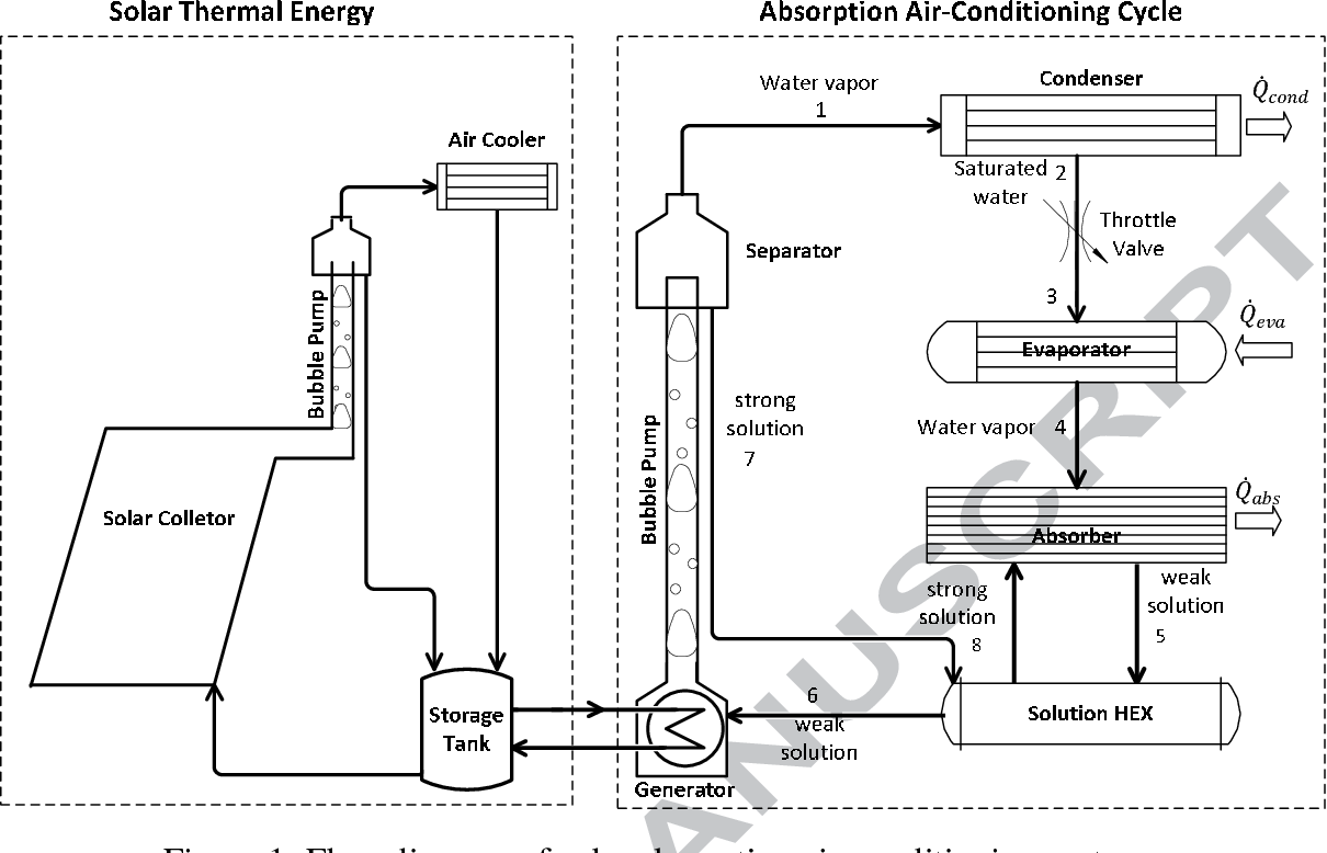 hight resolution of figure 1 flow diagram of solar absorption air conditioning system