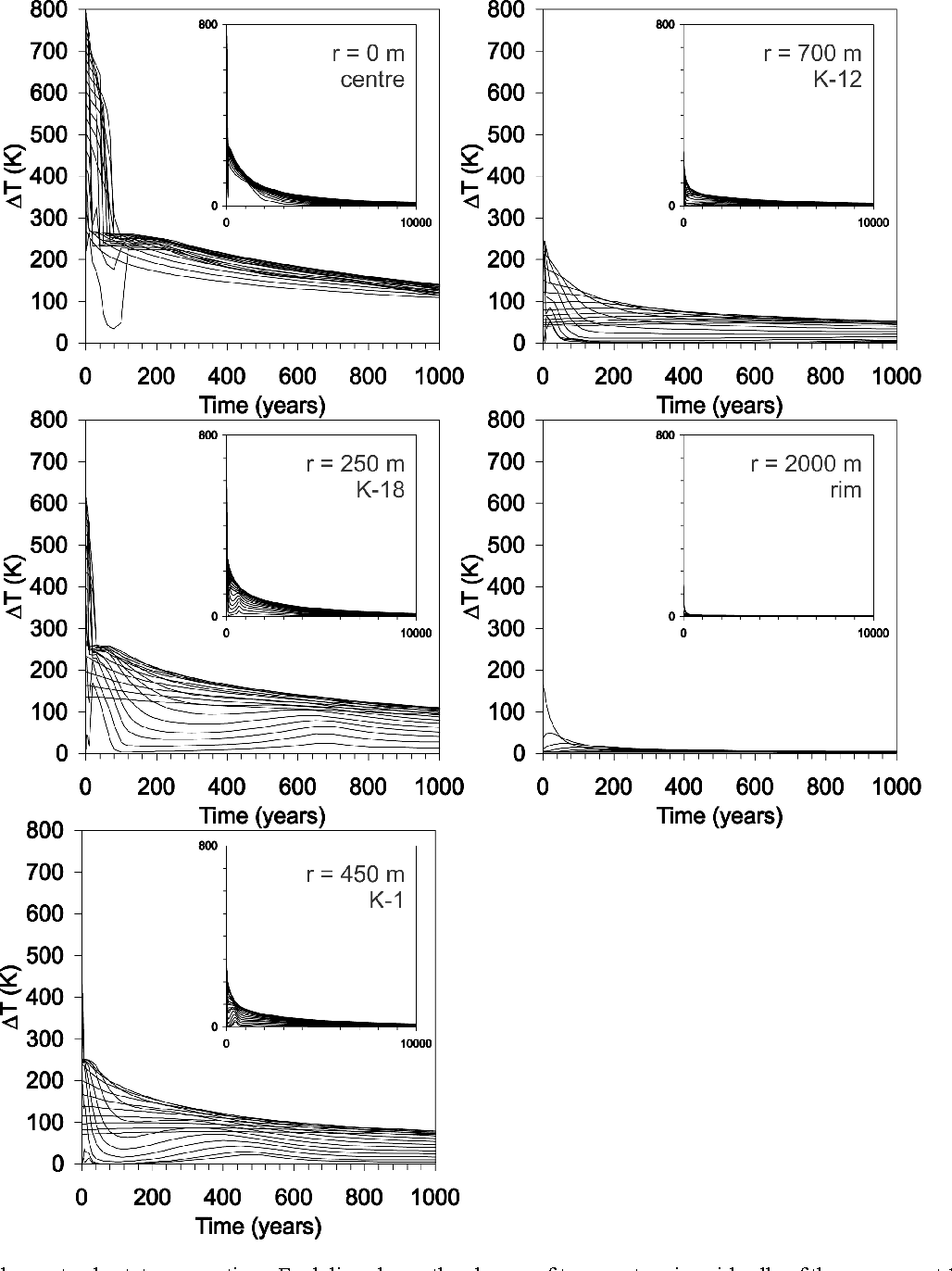hight resolution of fig 6 temperature above steady state versus time each line shows the change