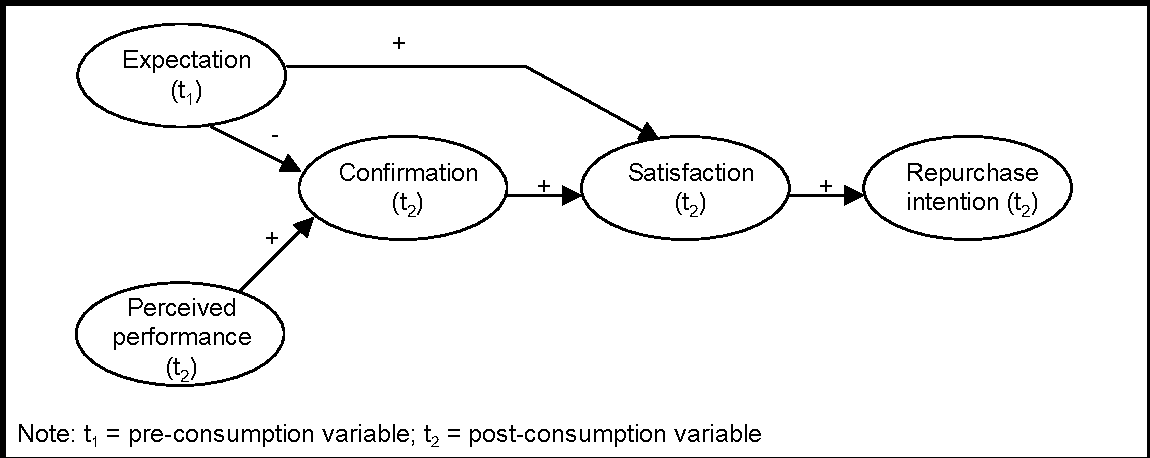 Understanding Information Systems Continuance : an