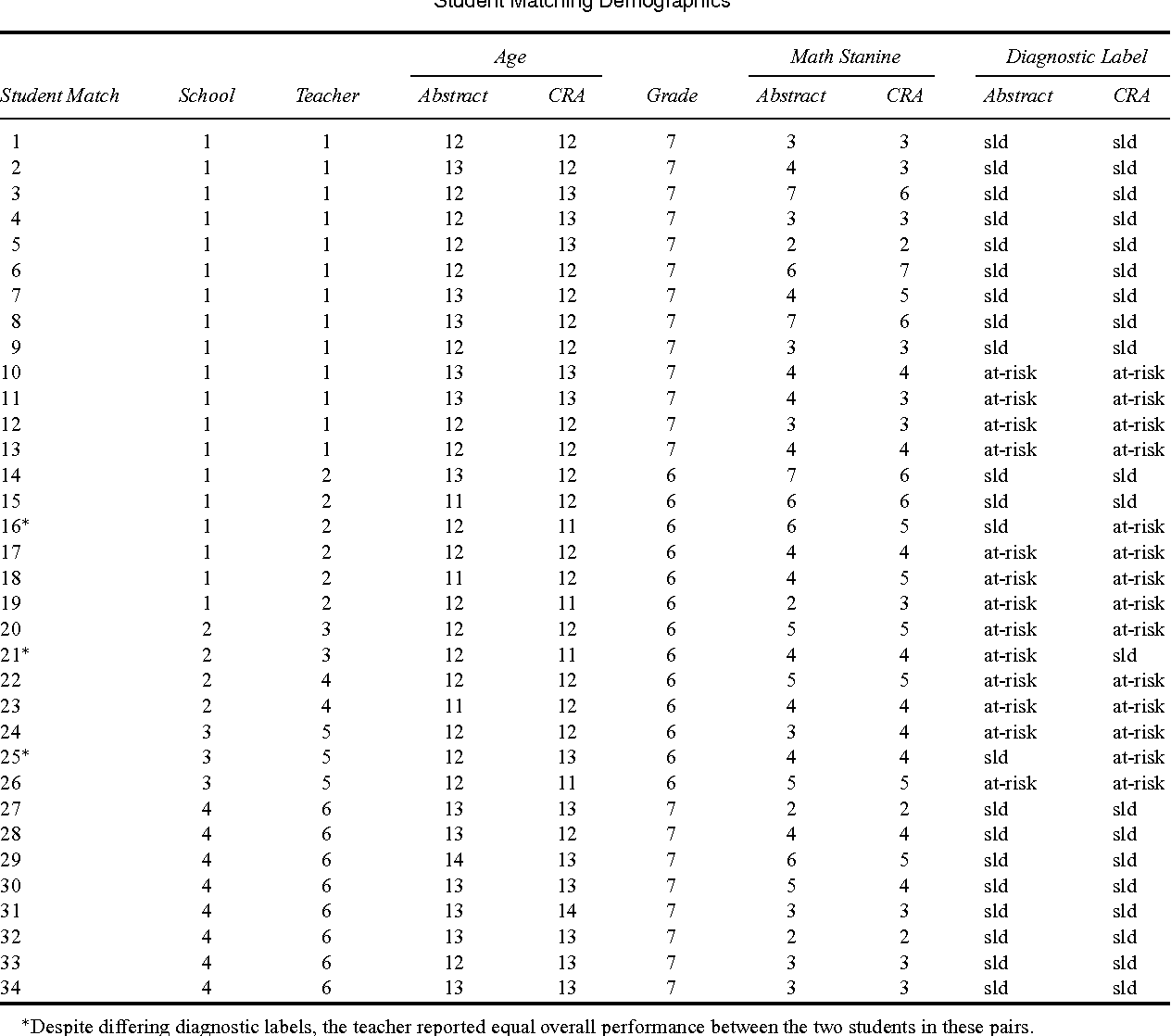 Table 2 from Teaching Algebra to Students with Learning