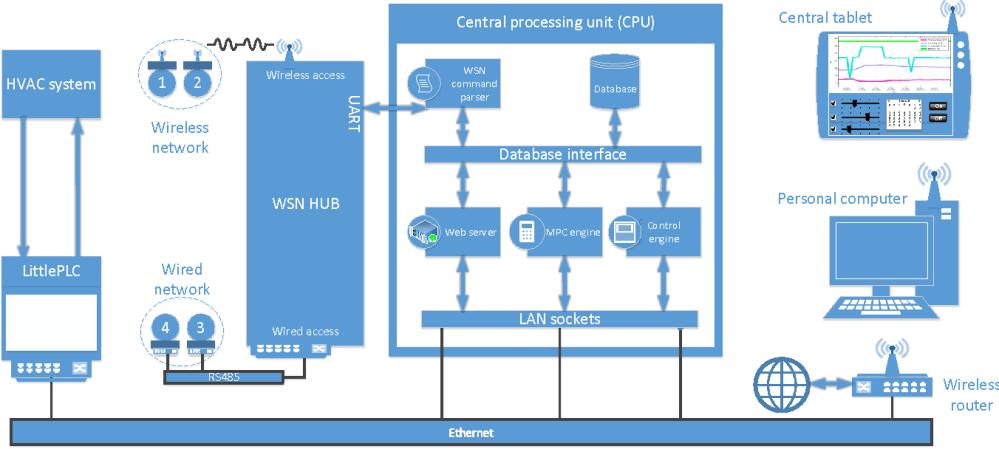 medium resolution of 1 block diagram of the system