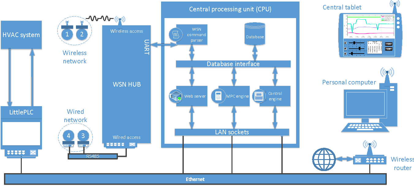hight resolution of 1 block diagram of the system