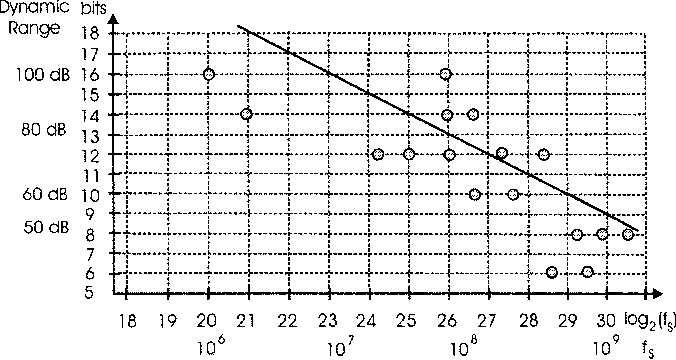 Figure 7 from Digital receivers and transmitters using