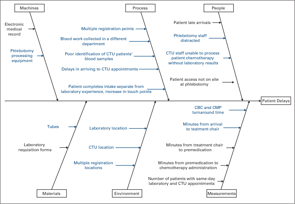 medium resolution of root cause analysis fish bone diagram cbc complete blood count