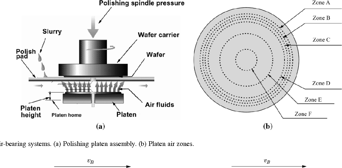 On the wafer/pad friction of chemical-mechanical