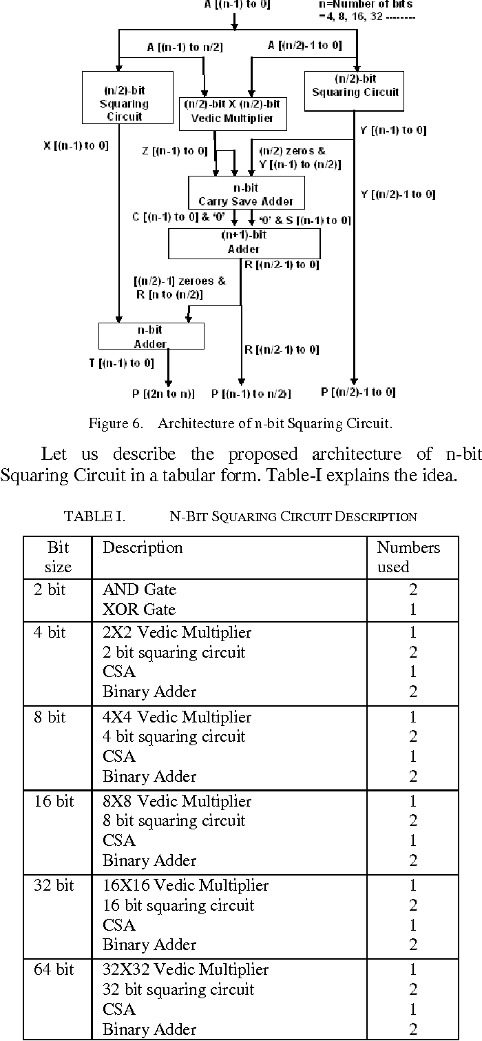hight resolution of table i n bit squaring circuit description