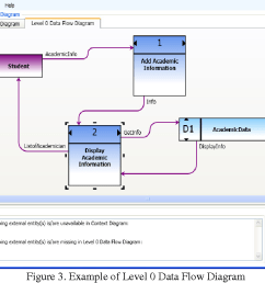 example of level 0 data flow diagram [ 1092 x 742 Pixel ]