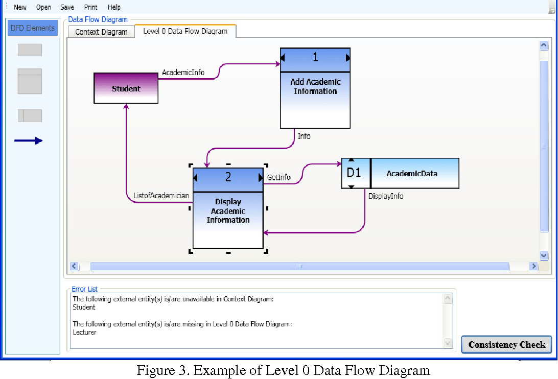 hight resolution of example of level 0 data flow diagram