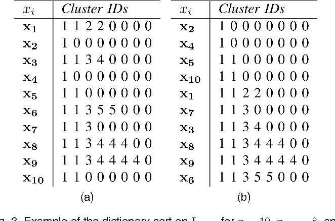 Figure 3 from Automated Hierarchical Density Shaving: A