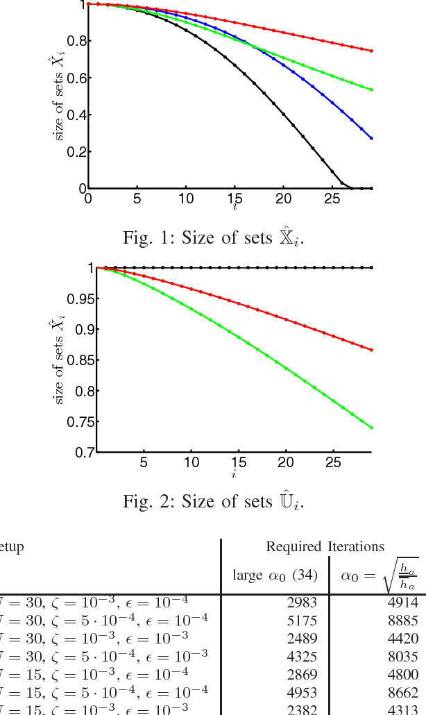 Figure 2 from Stabilization of inexact MPC schemes