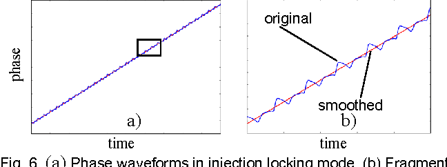 Figure 6 from Smoothed form of nonlinear phase macromodel