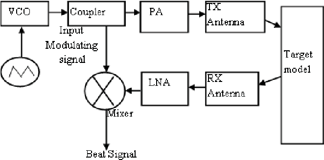 fmcw radar block diagram venn of fission and fusion figure 3 from a high performance 76 5 ghz for advanced