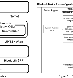 remote configuration and deployment of sensor drivers for a medical bluetooth sensor gateway semantic scholar [ 1352 x 608 Pixel ]